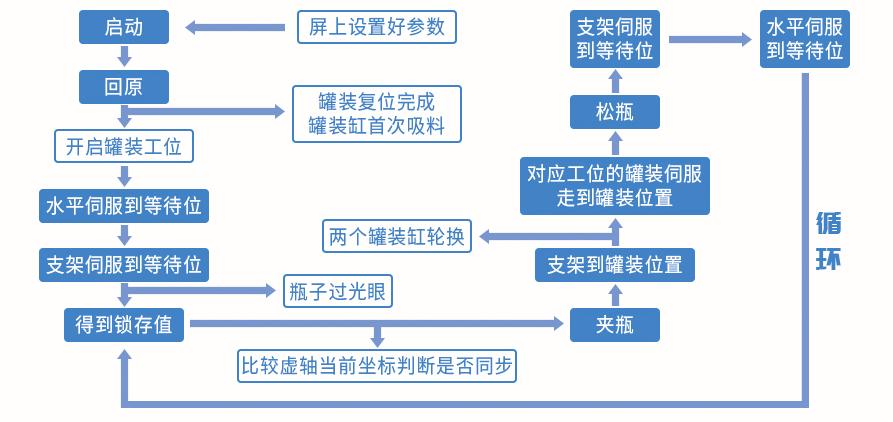 双工位跟随式灌装机控制流程