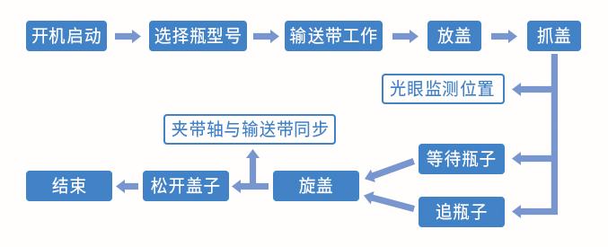 双工位跟随式旋盖机控制流程