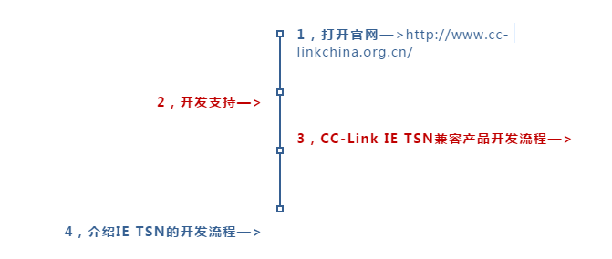 """618 @你,IE TSN """"免费一致性测试活动""""延至明年,兼容产品开发流程同步上线"""