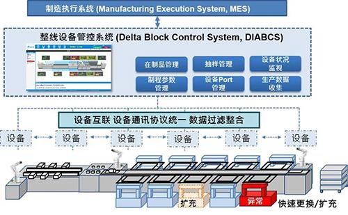 边缘计算 信息分拣 台达DIABCS系统助推电动车产线智能化2.jpg
