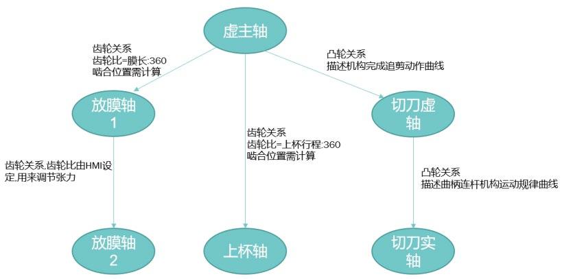禾川Q1 PLC及X3E EtherCAT总线伺服在包装行业的应用