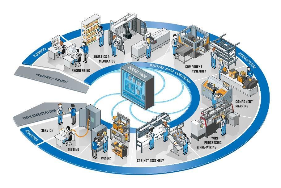 """智能机柜构建""""旨在在整个机柜构建过程中融贯技术和专业知识,为应对机柜构建领域当前和未来挑战提供整体解决方案"""