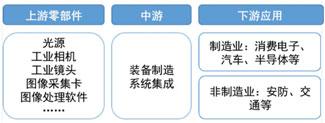 机器视觉产业供应链组成