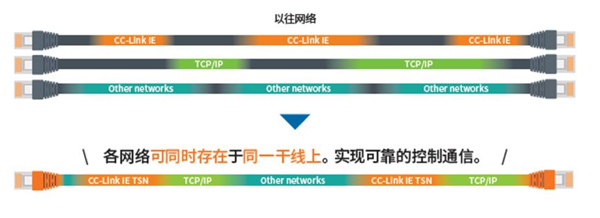 什么是CC-Link IE TSN网络.png