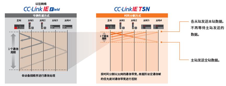 CC-Link IE TSN网络有什么特点?.png