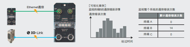 IO-Link通信.jpg
