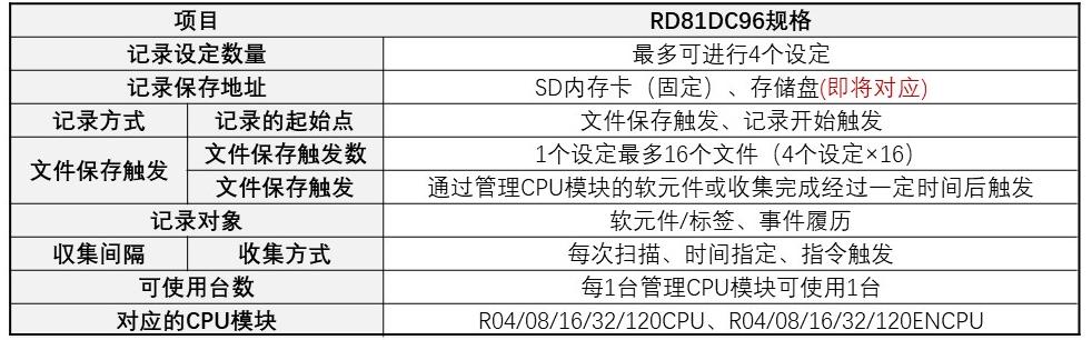 新产品  基于iQ-R系列PLC的记录模块-RD81RC96