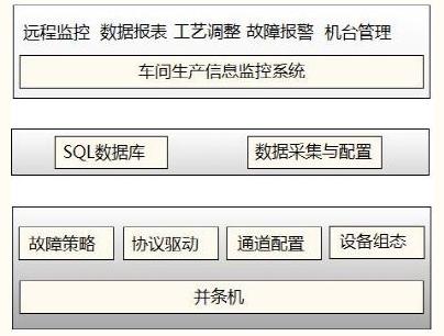 台达并条机车间生产信息监控系统层级架构示意图.png