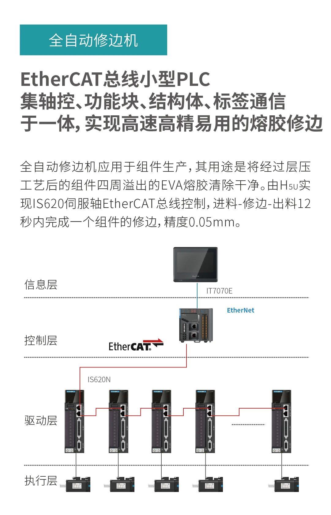 小型PLC之光丨强运控、易编程、多功能的H5u