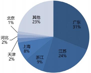 图 2 工业机器人系统集成商地区分布.png