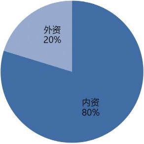 图 3 2019 年工业机器人系统集成市场规模 - 按内外资.png