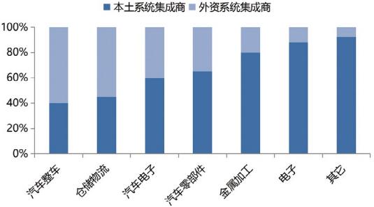 图5 各行业系统集成本土和外资竞争格局.png