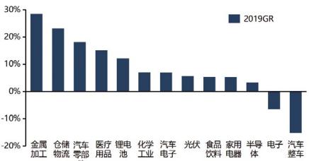 图7 2019年各细分行业同比增长情况.png