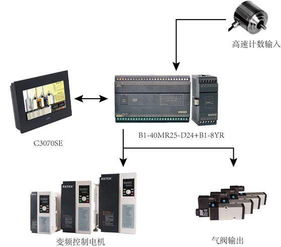 图3 全自动封边机硬件配置图.jpg