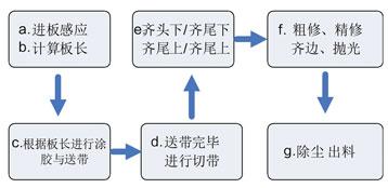 永宏PLC在全自动封边机上的应用13.jpg