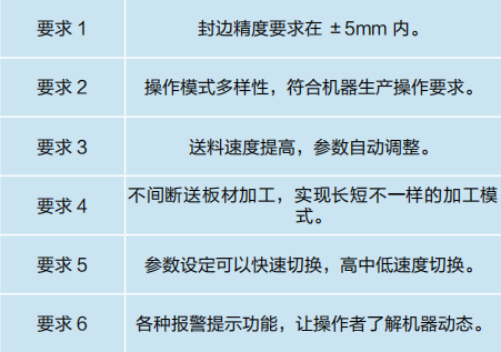 表 2 全自动封边机功能要求.png