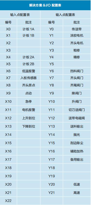 表 5 全自动封边机 IO 点配置表.png