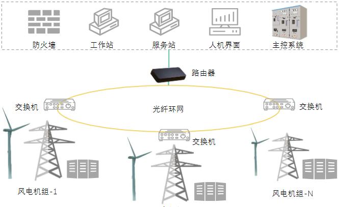 风电调度自动化系统结构.png