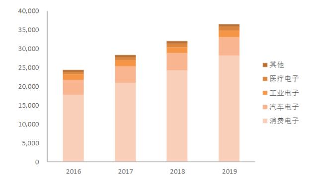 全球智能传感器市场规模