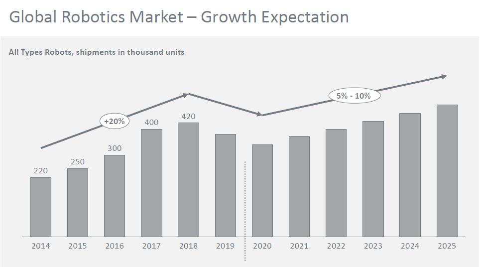全球机器人市场预测.jpg