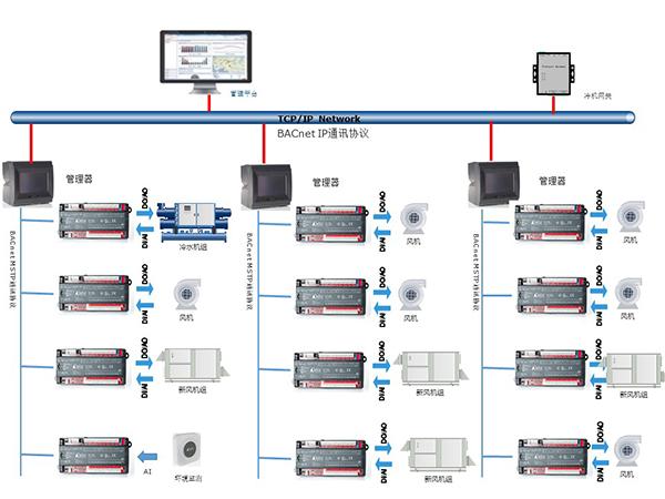 """图一:Delta Controls ORCA楼控系统可对机电设备进行""""集中管理、分散控制"""".jpg"""