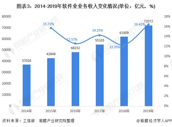 軟件業業務收入高速增長.png