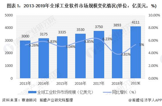 全球工业市场规模.png