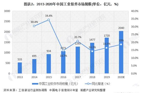 2013-2020中国工业软件市场规模.png