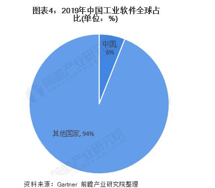 2019中国工业软件全球占比.png