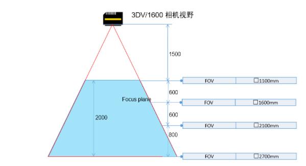 图3 DV1600传感器的视野.png
