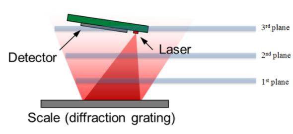 光学编码器–干涉式