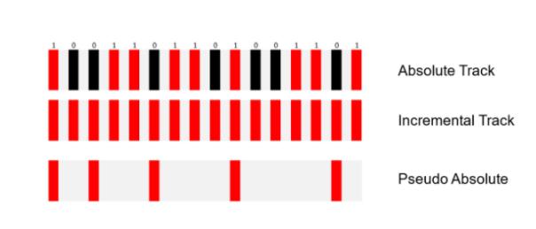 光學編碼器的絕對技術