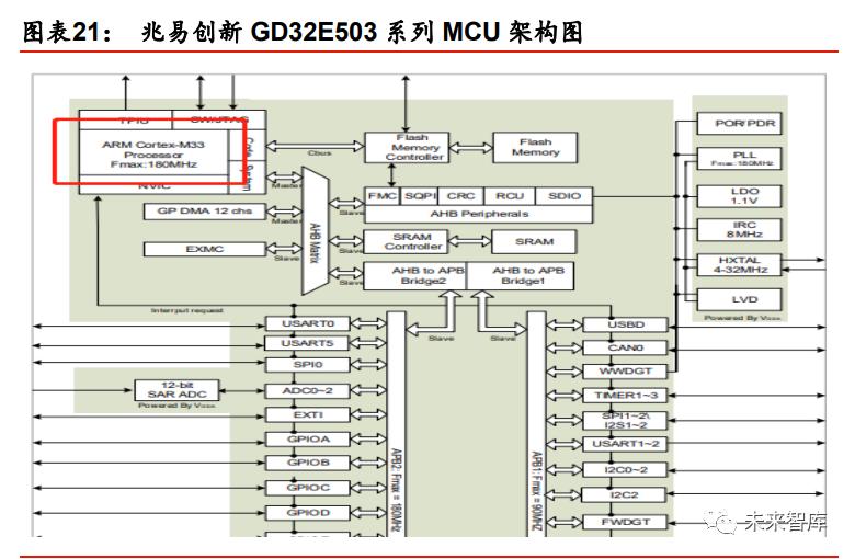 兆易创新MCU架构图.png
