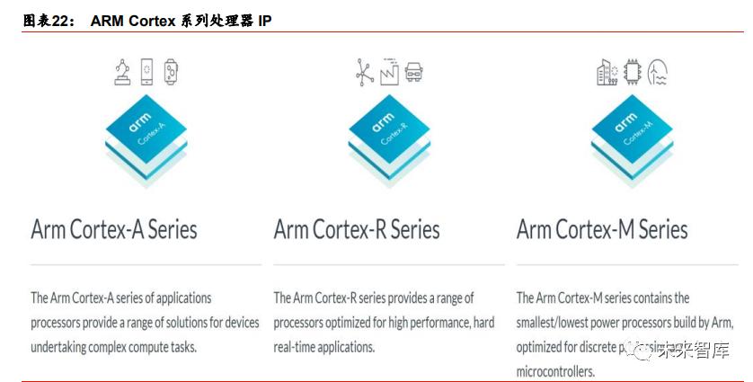 ARM处理器IP.png