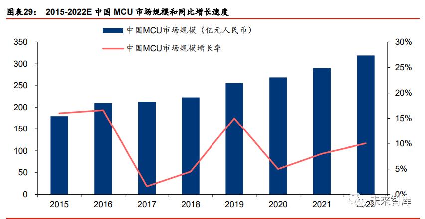 中国MCU市场规模和同比增长速度.png