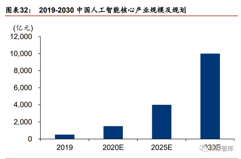 中国人工智能核心产业规模及规划.png