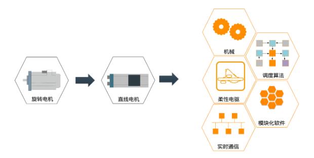 图6-电机技术的发展.png