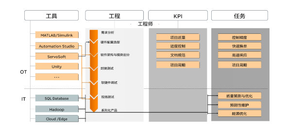 图9-工程师的工作规范与标准.png