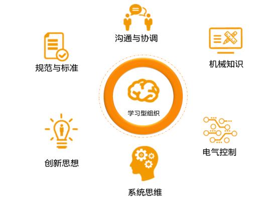 图12-学习型组织的培养.png