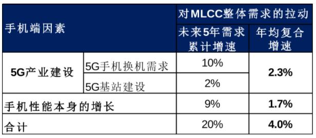 手机端应用对MLCC.png