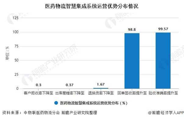 中國醫藥物流智慧化發展趨勢分析