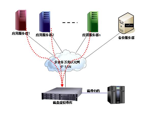 万兆以太网加速IP SAN备份系统应用