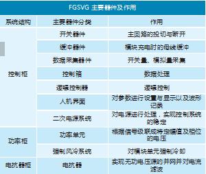 FGSVG 各柜体中主要器件及作用