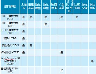 各地电梯物联网监管平台接口参数对比