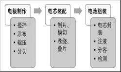 锂电池制作工序流程图