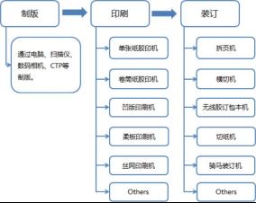 印刷行业工艺流程介绍