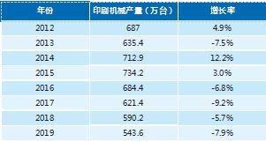 2012-2019 年印刷机械产量