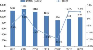 印刷机械行业自动化市场增长(2016-2022)