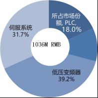 印刷机械行业自动化产品市场规模细分