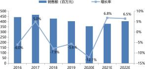 中国印刷机械行业低压变频器市场增长判断(2016-2022)